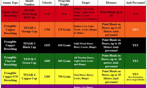 Breaching Ammo Guide